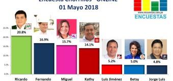Encuesta Chorrillos, Online – 01 Mayo 2018