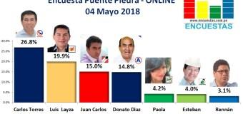 Encuesta Puente Piedra, Online – 04 mayo 2018