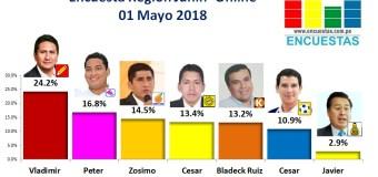 Encuesta Región Junín, Online – 01 Mayo 2018