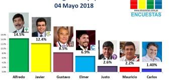 Encuesta Región Arequipa, Opinión & Punto – 04 Mayo 2018