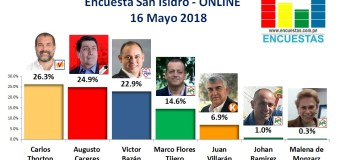 Encuesta San Isidro, Online – 16 Mayo 2018