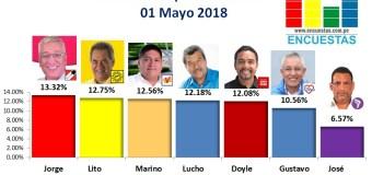 Encuesta Surquillo, ONLINE – 01 Mayo 2018