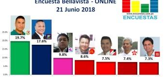 Encuesta Bellavista, Online – 21 Junio 2018