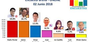 Encuesta Breña, Online – 02 Junio 2018