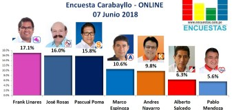 Encuesta Carabayllo, Online – 07 Junio 2018