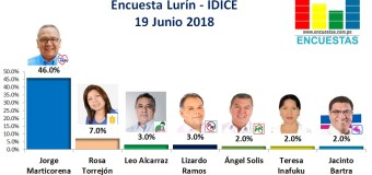 Encuesta Lurín, IDICE – 19 Junio 2018