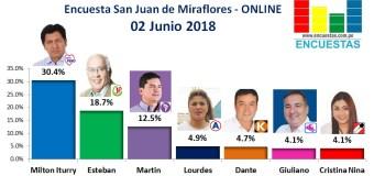 Encuesta San Juan de Miraflores, Online – 02 Junio 2018