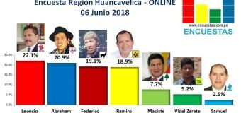 Encuesta Región Huancavelica, Online – 06 Junio 2018