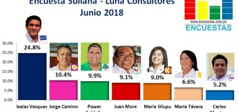 Encuesta Sullana, Luna Consultores – Junio 2018