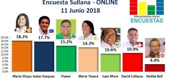Encuesta Sullana, Online – 11 Junio 2018