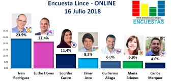 Encuesta Lince, Online – 16 Julio 2018