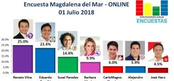 Encuesta Magdalena del Mar, ONLINE – 01 Julio 2018