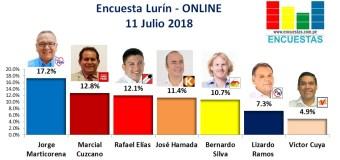 Encuesta Lurín, Online – 11 Julio 2018
