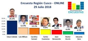 Encuesta Región Cusco, Online – 29 Julio 2018