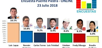 Encuesta Puente Piedra, Online – 23 Julio 2018