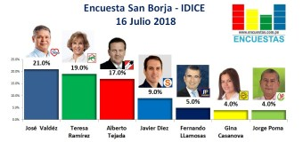 Encuesta San Borja, IDICE – 16 Julio 2018