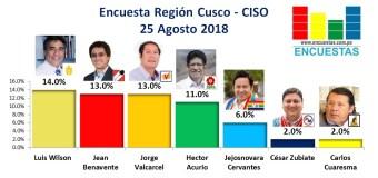 Encuesta Región Cusco, CISO – 25 Agosto 2018