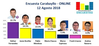 Encuesta Carabayllo, Online – 12 Agosto 2018