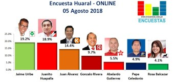 Encuesta Huaral, Online – 05 Agosto 2018