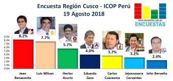 Encuesta Región Cusco, ICOP – 19 Agosto 2018