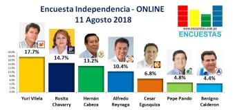 Encuesta Independencia, Online – 11 Agosto 2018