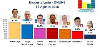 Encuesta Lurín, Online – 12 Agosto 2018