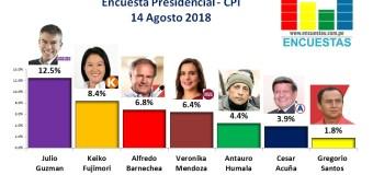 Encuesta Presidencial, CPI – Agosto 2018