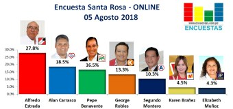 Encuesta Santa Rosa, Online – 05 Agosto 2018