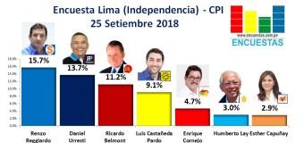 Encuesta Lima (Independencia), CPI – 25 Setiembre 2018