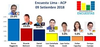 Encuesta Alcaldía de Lima, ACP – 09 Setiembre 2018