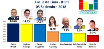Encuesta Alcaldía de Lima, IDICE – 05 Setiembre 2018