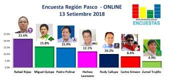 Encuesta Región Pasco, Online – 13 Setiembre 2018