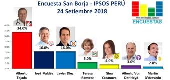 Encuesta San Borja, Ipsos Perú – 25 Setiembre 2018
