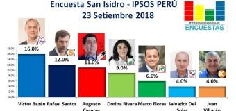 Encuesta San Isidro, Ipsos Perú – 23 Setiembre 2018