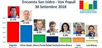 Encuesta San Isidro, Vox Populi – 30 Setiembre 2018