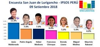 Encuesta San Juan de Lurigancho, Ipsos Perú – 09 Setiembre 2018