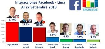 Interacciones Facebook, Lima – Al 27 Setiembre 2018