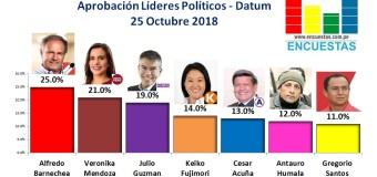Aprobación Líderes Políticos – Datum, 25 Octubre 2018