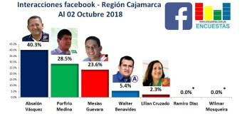 Interacciones Región Cajamarca, Facebook – 02 Octubre 2018