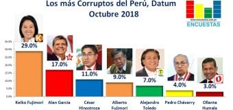 Encuesta: Los más corruptos del Perú – Octubre 2018