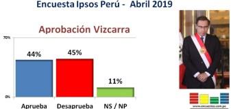 Encuesta Aprobación Martín Vizcarra, Ipsos Perú – Abril 2019