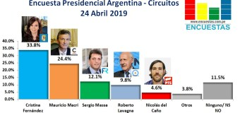 Encuesta Presidencial Argentina, Circuitos – 24 Abril 2019