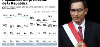 Aprobación de Martín Vizcarra en cae 3% en julio de 2019 según Datum