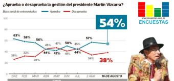 Aprobación de Vizcarra cayó de 57% a 54% en un Agosto según Ipsos Perú