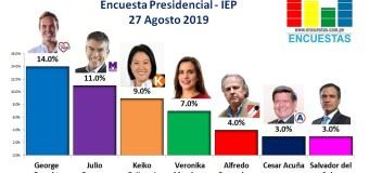 Encuesta Presidencial, IEP – 27 Agosto 2019