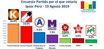 Encuesta Partido por el que Votaría, Ipsos Perú – 19 Agosto 2019