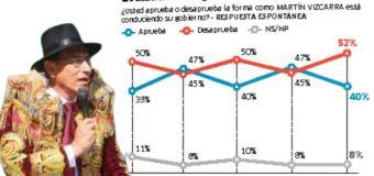 Aprobación de Vizcarra cayó de 47% a 40% en Setiembre según IEP