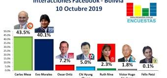 Interacciones Bolivia, Facebook – 10 Octubre 2019
