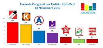 Encuesta Elecciones Congresales, Ipsos Perú – 18 Noviembre 2019