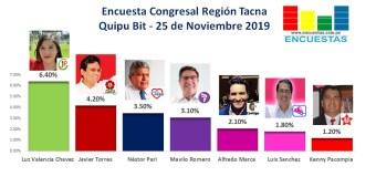 Encuesta Elecciones Congresales, Tacna, Quipu Bit – 25 Noviembre 2019